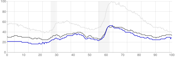 Sioux Falls, South Dakota monthly unemployment rate chart